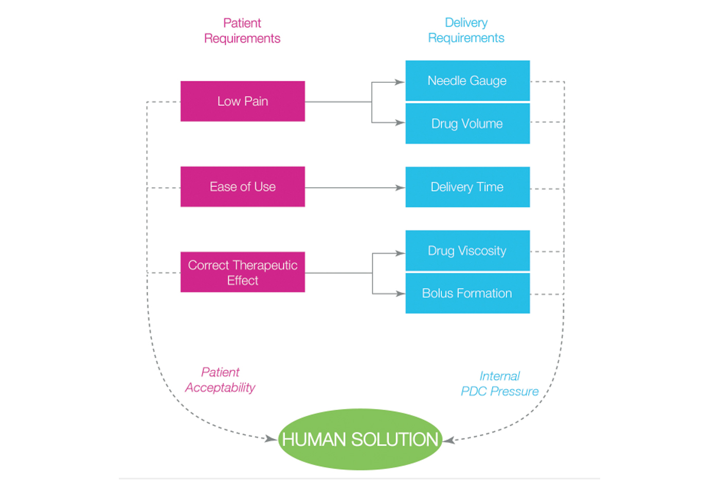 Oval Medical Huamn Solution Graph.